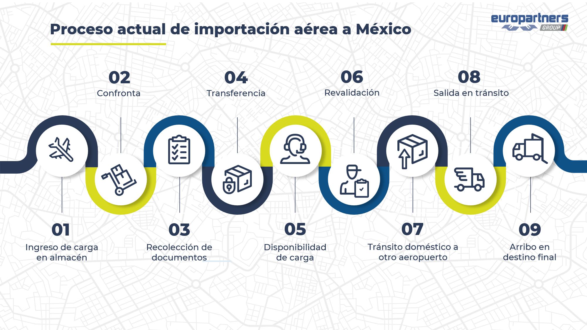 Gráfica que ilusta el proceso actual de importación a México. Lo detallaremos a continuación.