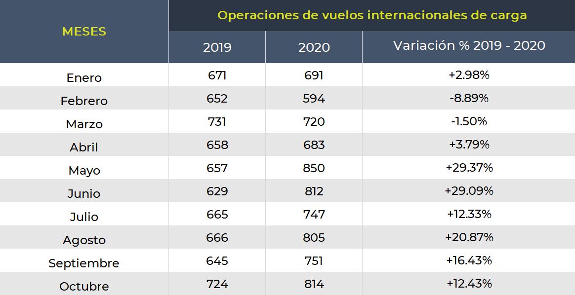 Tabla muestra el comparativo de operaciones en vuelos comerciales en el Aeropuerto de la Ciudad de México entre 2019 y 2020.
